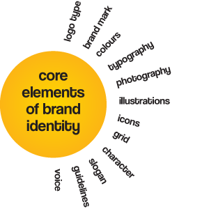 brand element analysis 1 chapter 4 choosing brand elements to build brand equity.